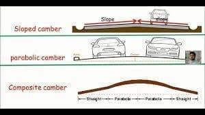 profile of roadway